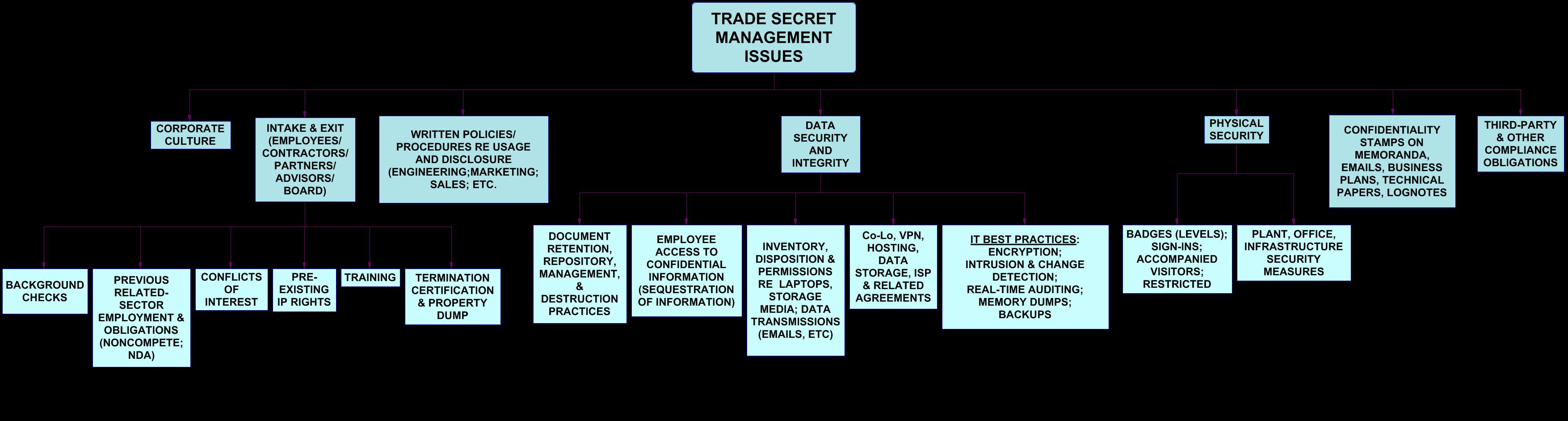 TRADE SECRET portion 10-2017