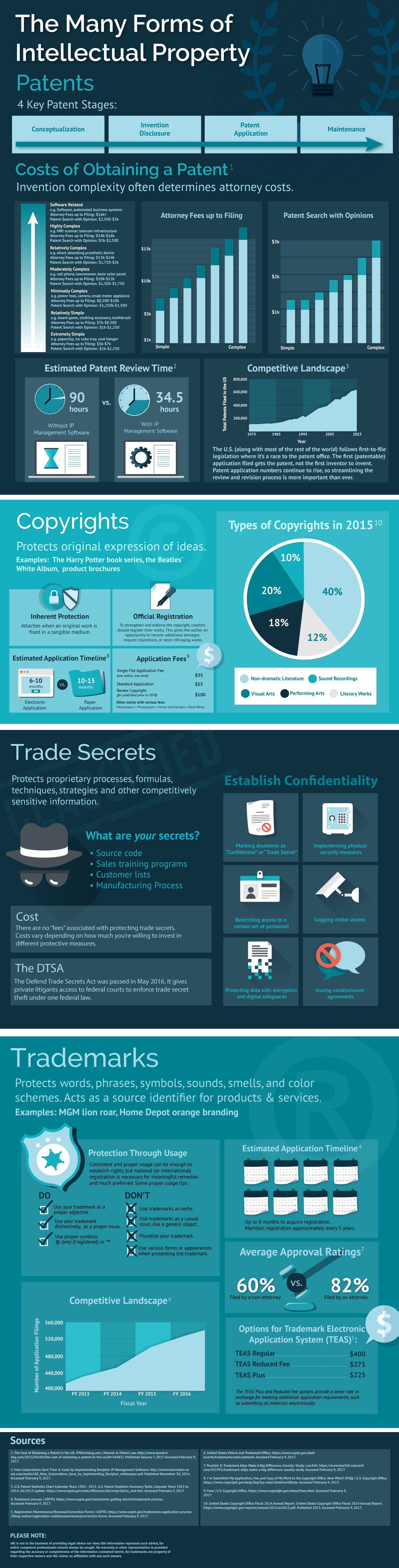 IAG_Many_Forms_of_Intellectual_Property_infographic